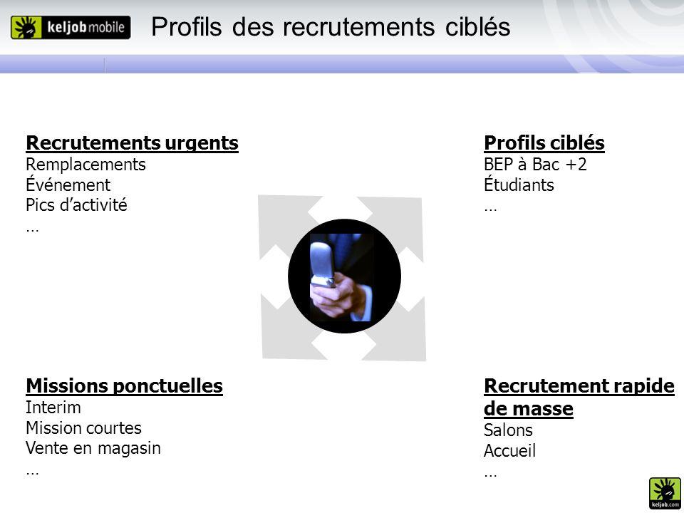 Profils des recrutements ciblés