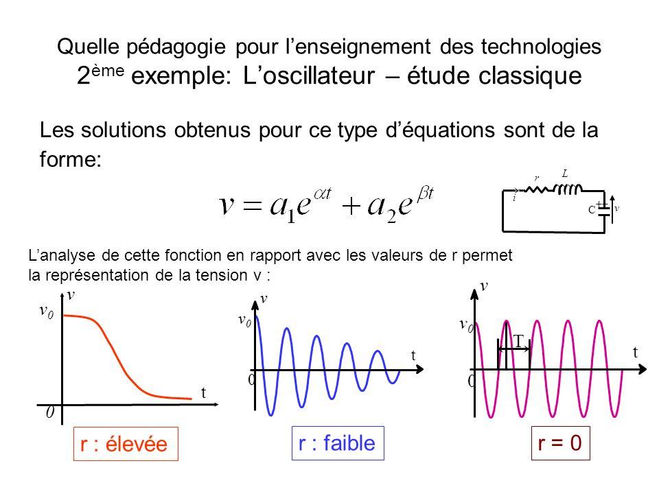 Les solutions obtenus pour ce type d'équations sont de la forme: