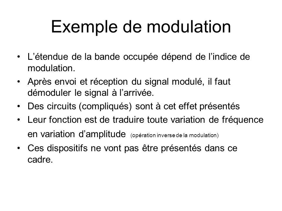 Exemple de modulation L'étendue de la bande occupée dépend de l'indice de modulation.