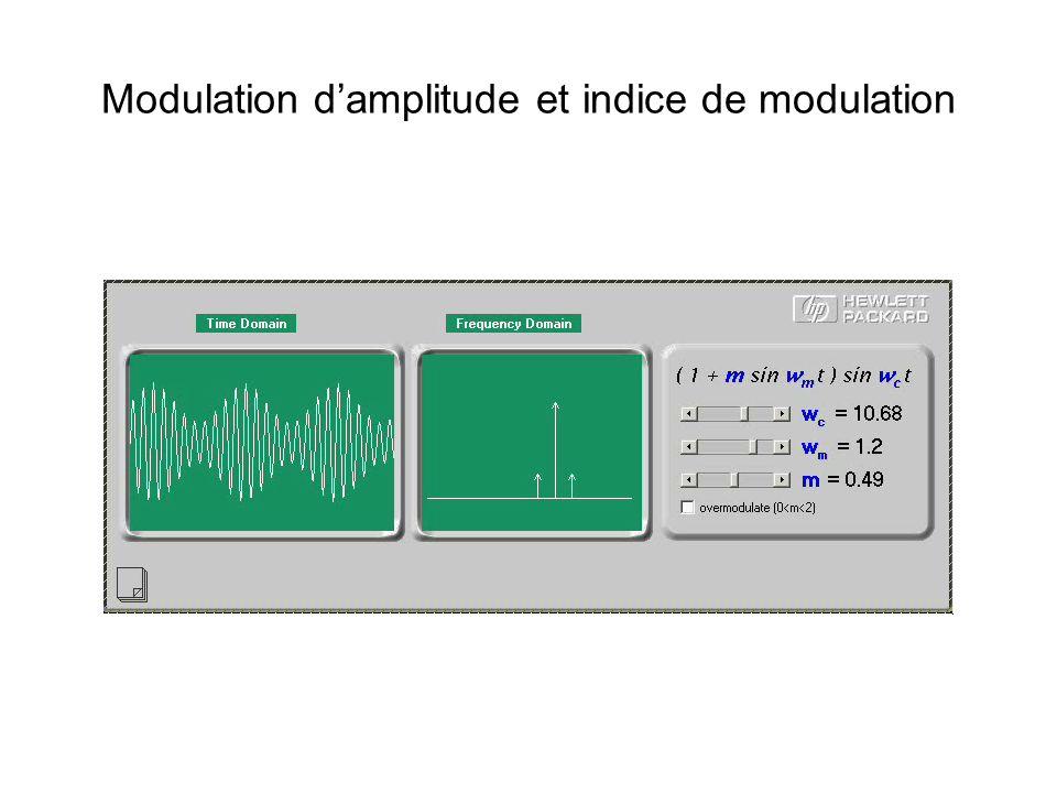 Modulation d'amplitude et indice de modulation