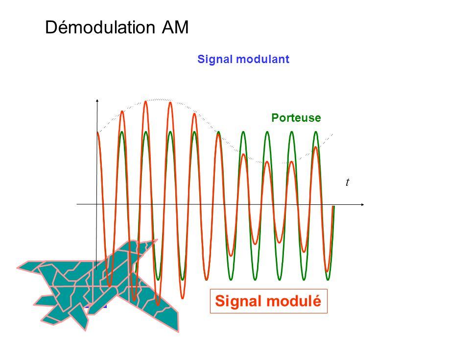Démodulation AM Signal modulant Porteuse t Signal modulé