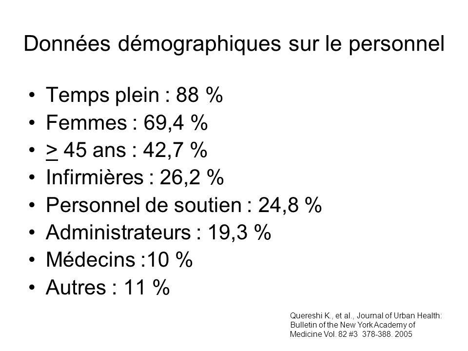 Données démographiques sur le personnel