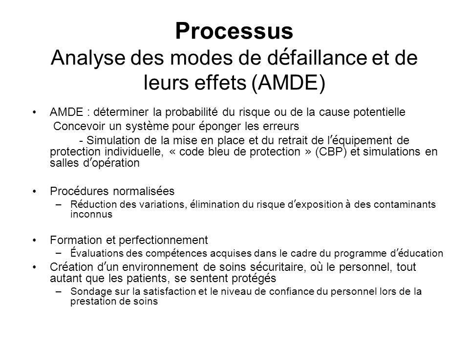 Processus Analyse des modes de défaillance et de leurs effets (AMDE)