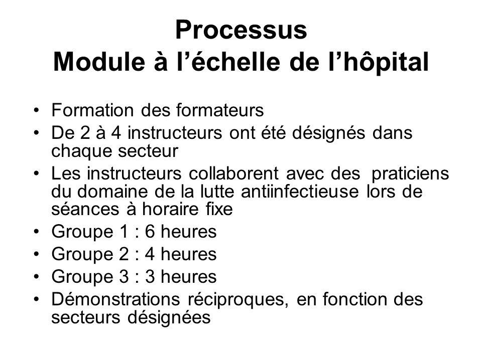 Processus Module à l'échelle de l'hôpital