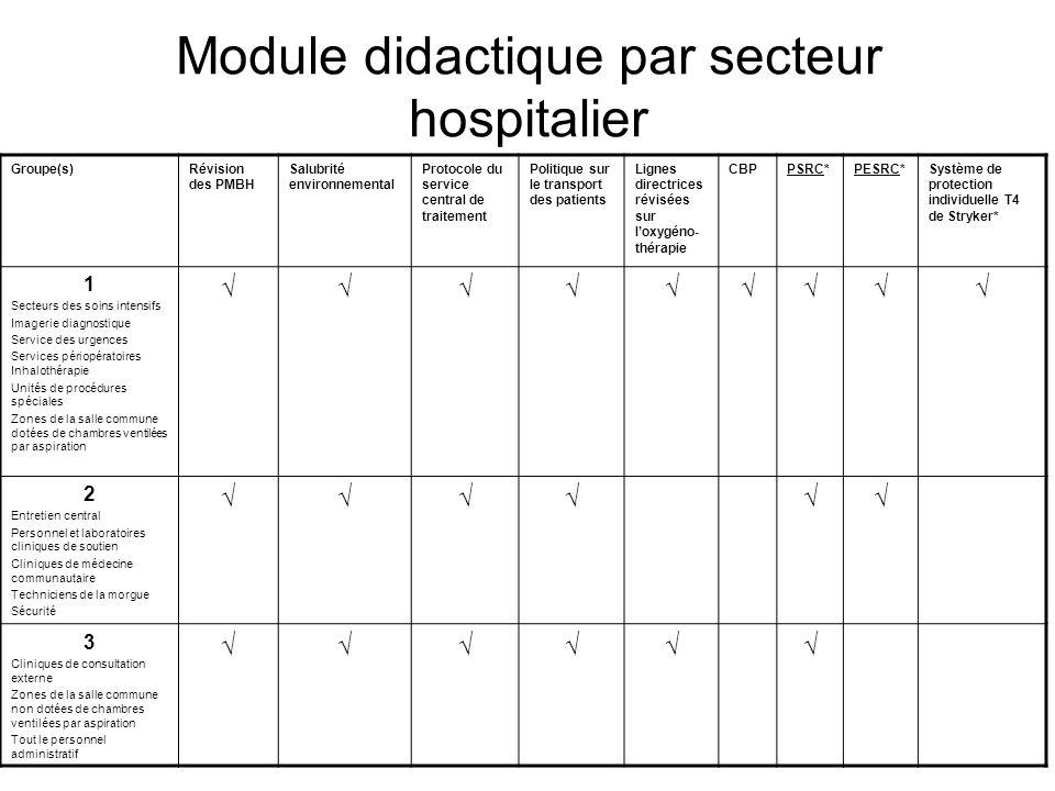 Module didactique par secteur hospitalier