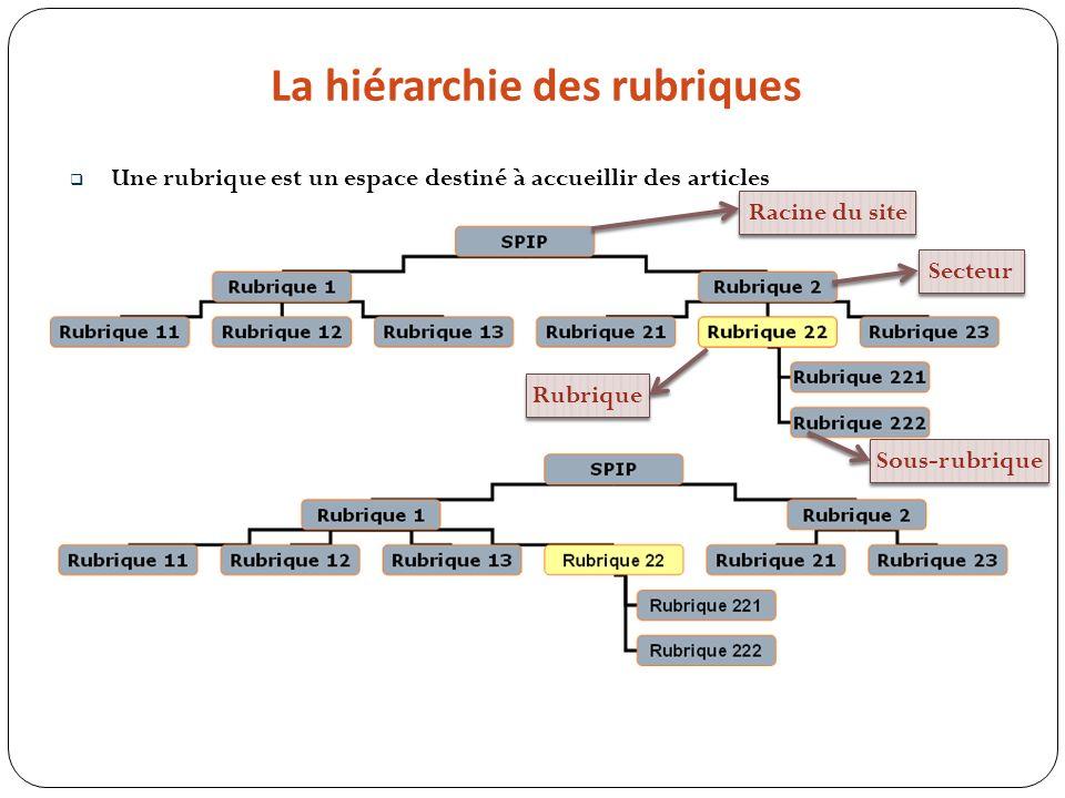 La hiérarchie des rubriques