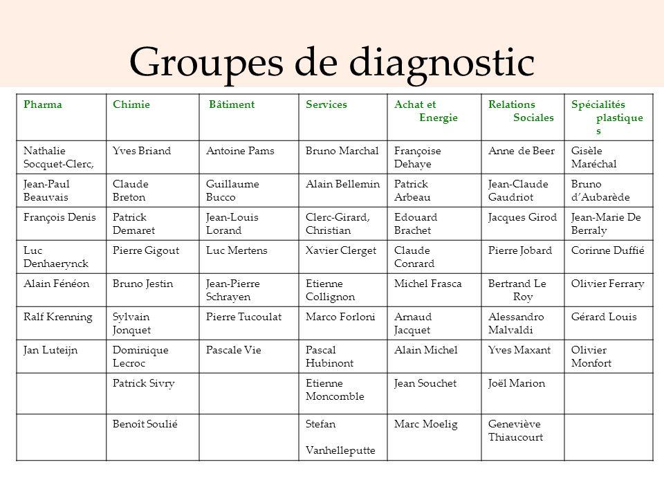 Groupes de diagnostic Pharma Chimie Bâtiment Services Achat et Energie