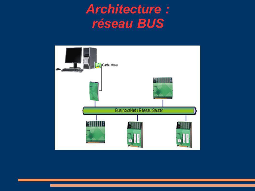 Architecture : réseau BUS