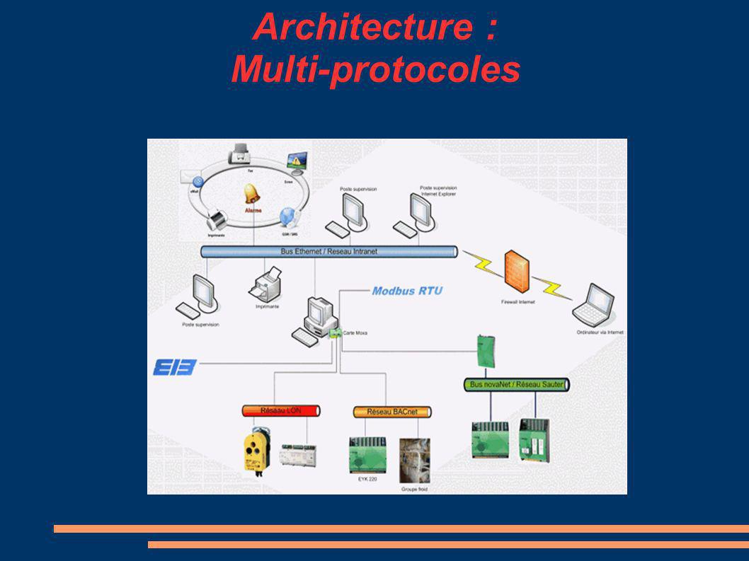 Architecture : Multi-protocoles