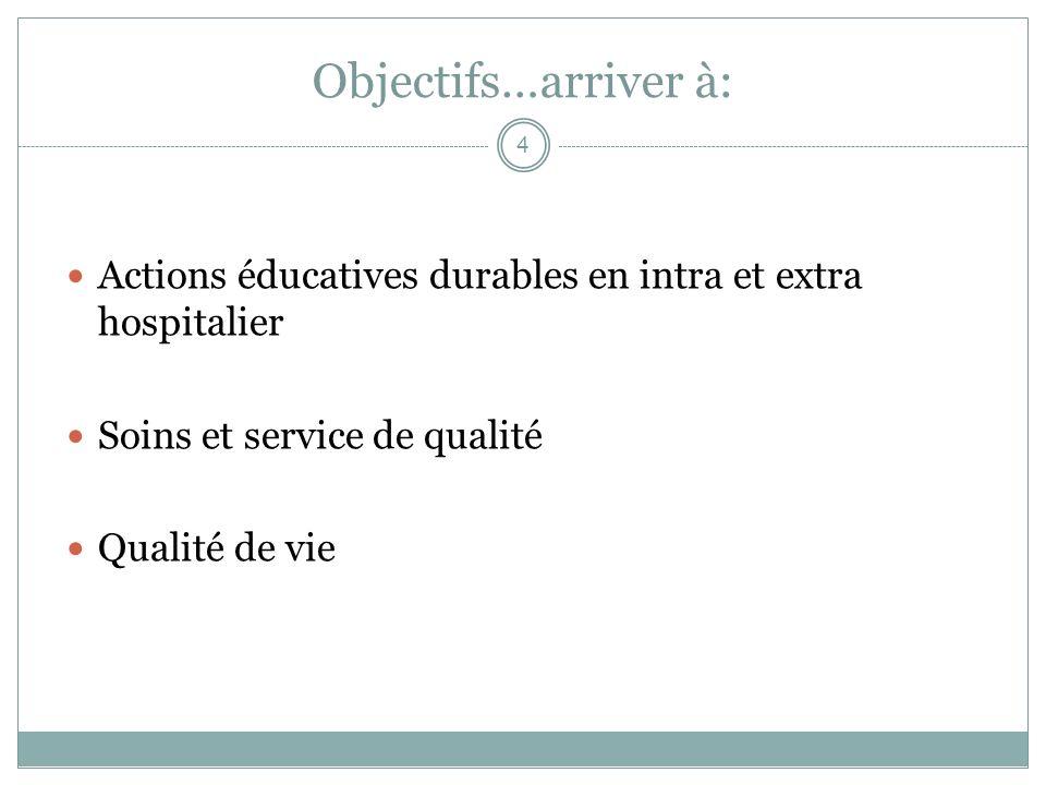 Objectifs…arriver à: Actions éducatives durables en intra et extra hospitalier. Soins et service de qualité.