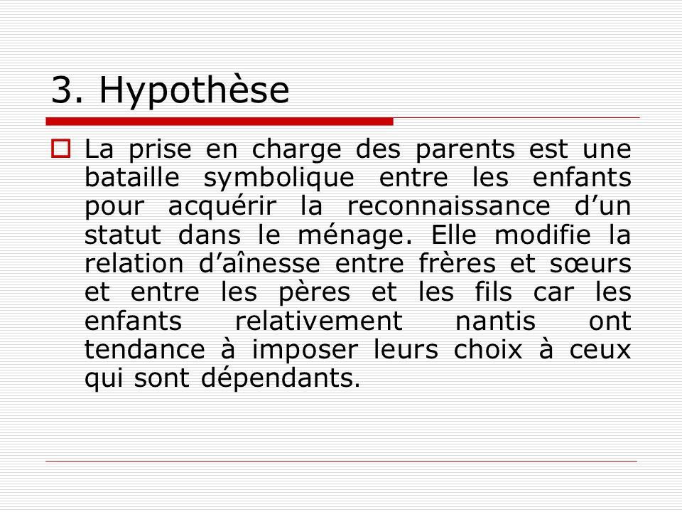 3. Hypothèse