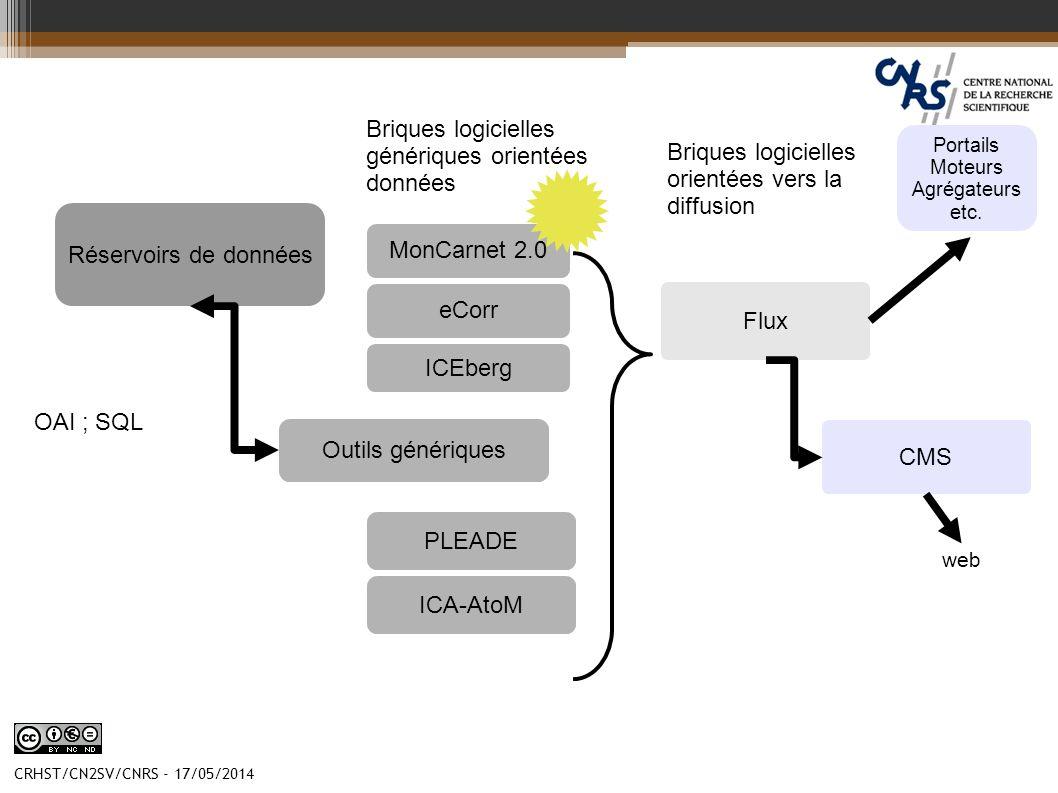 Briques logicielles génériques orientées données