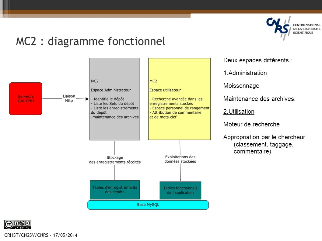 MC2 : diagramme fonctionnel