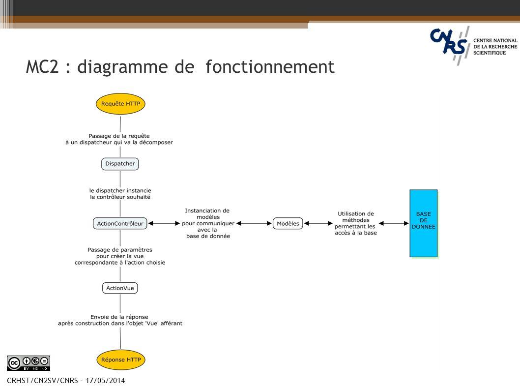 MC2 : diagramme de fonctionnement