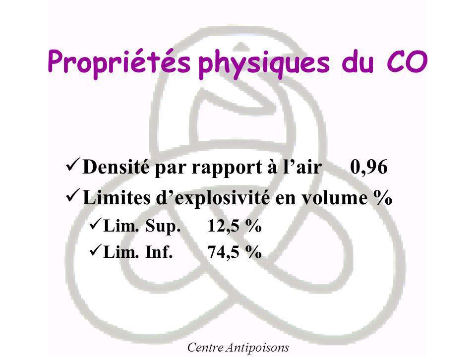 Propriétés physiques du CO