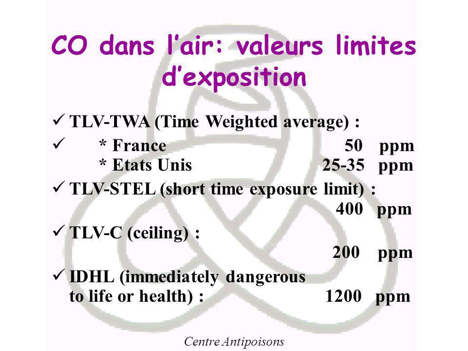 CO dans l'air: valeurs limites d'exposition
