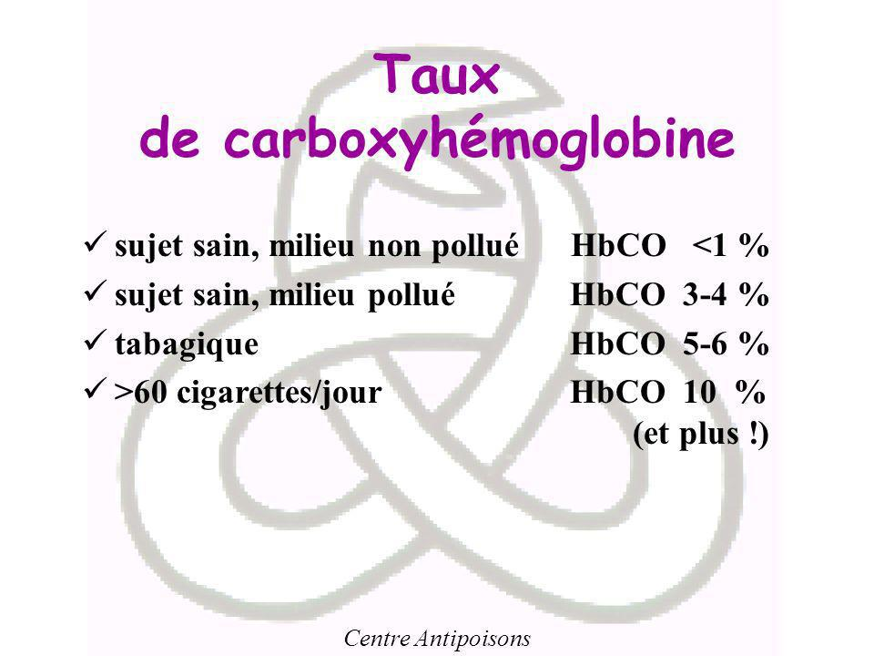 Taux de carboxyhémoglobine