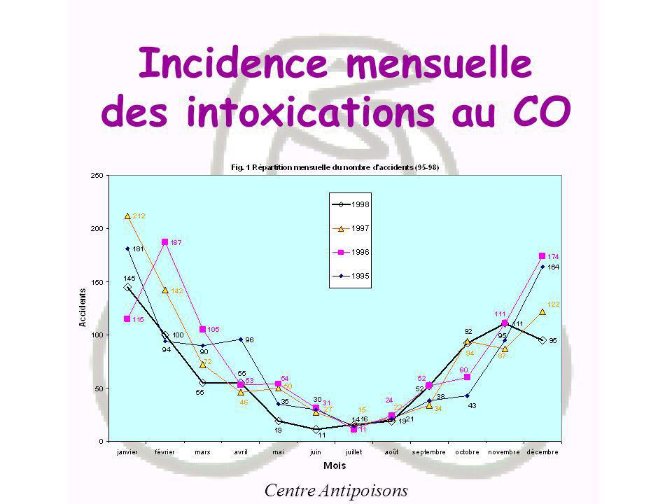 Incidence mensuelle des intoxications au CO