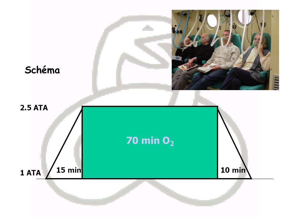 Schéma 70 min O2 15 min 10 min 1 ATA 2.5 ATA