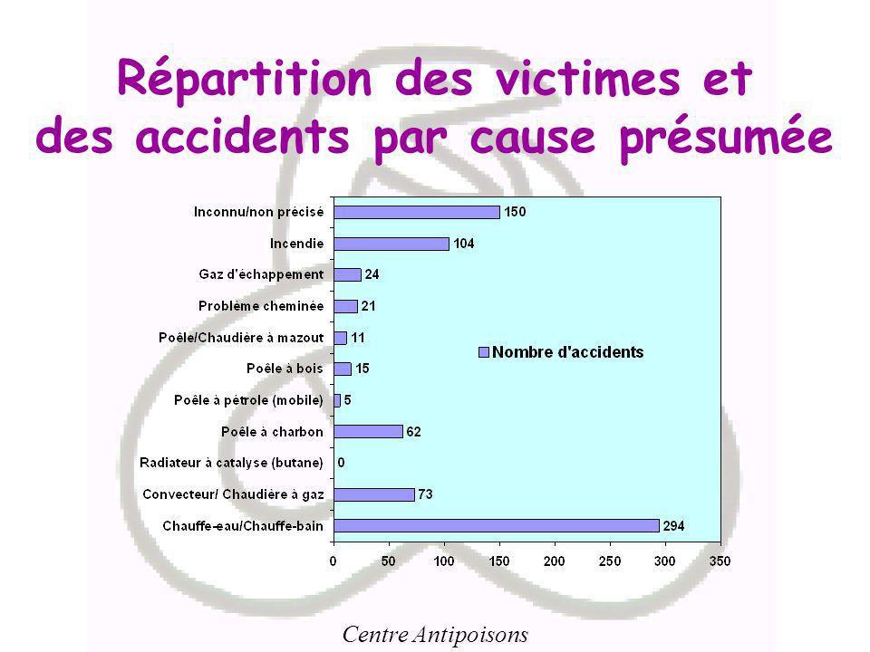 Répartition des victimes et des accidents par cause présumée