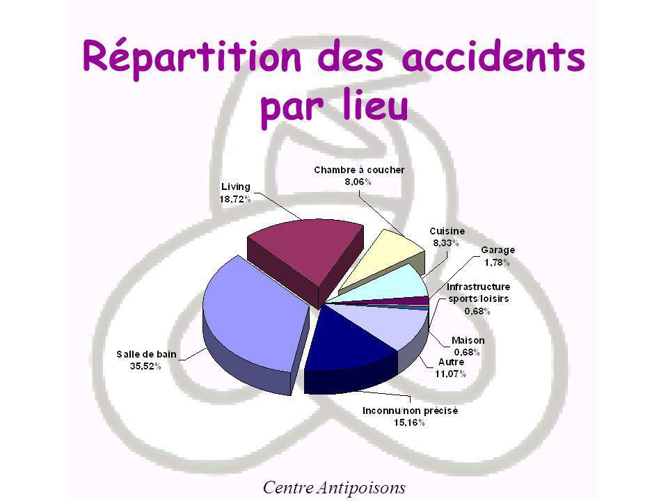 Répartition des accidents