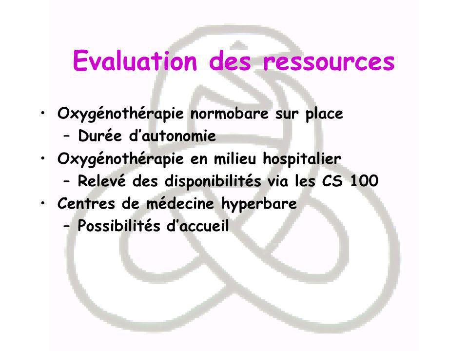 Evaluation des ressources