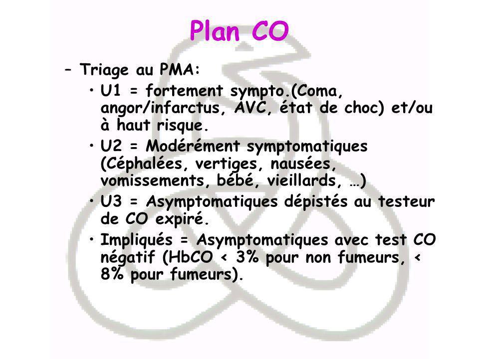 Plan CO Triage au PMA: U1 = fortement sympto.(Coma, angor/infarctus, AVC, état de choc) et/ou à haut risque.