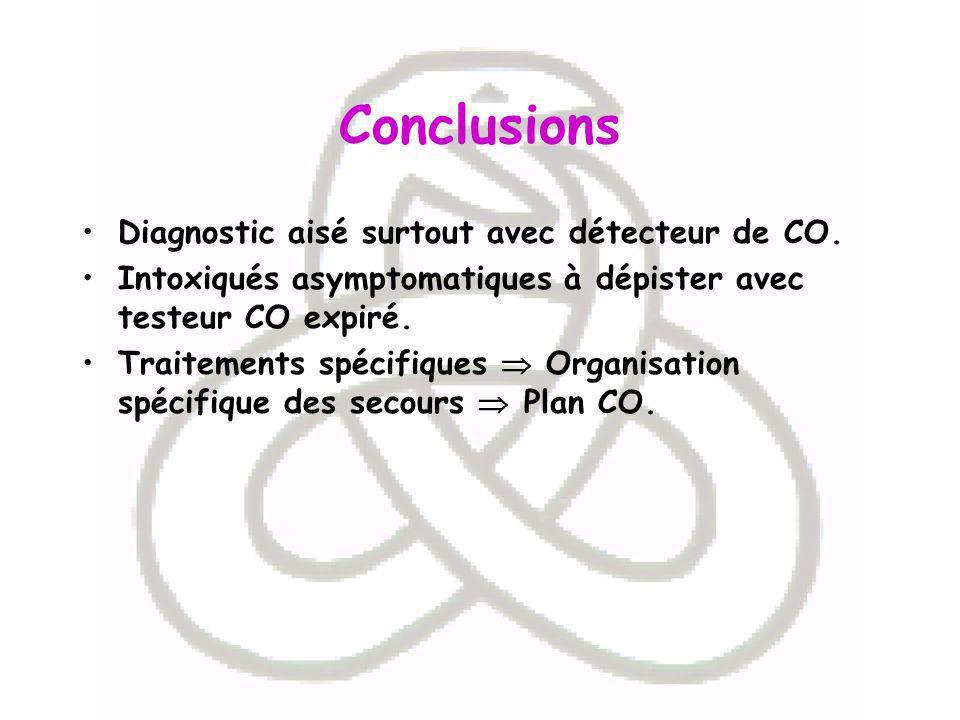 Conclusions Diagnostic aisé surtout avec détecteur de CO.