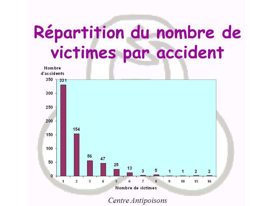 Répartition du nombre de victimes par accident