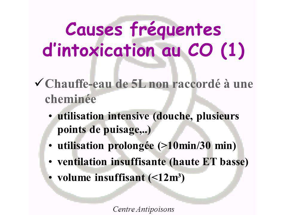 Causes fréquentes d'intoxication au CO (1)