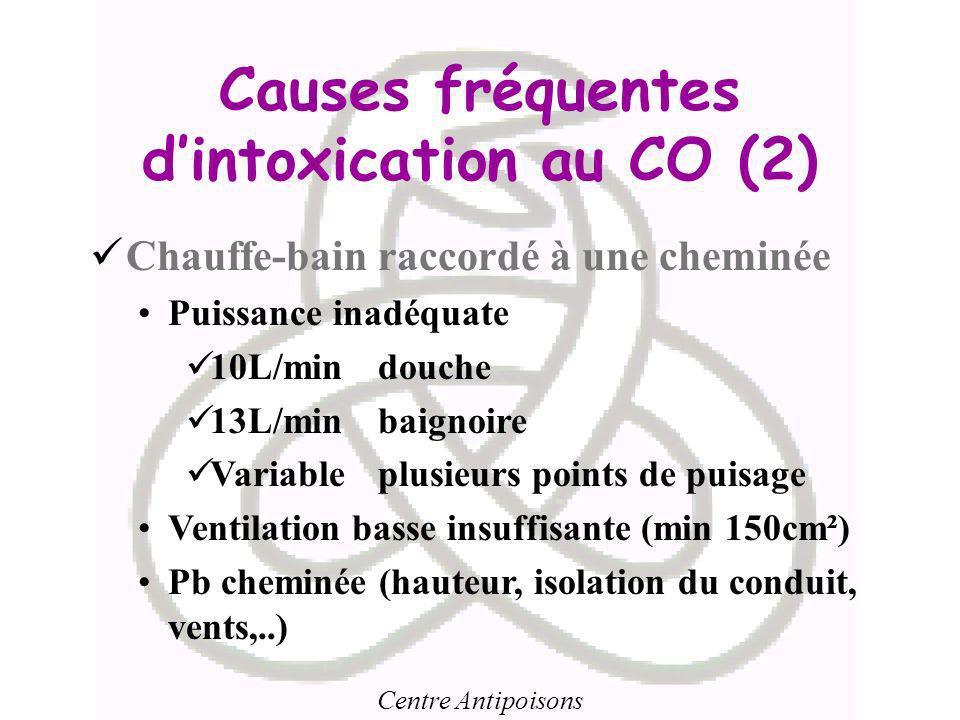 Causes fréquentes d'intoxication au CO (2)