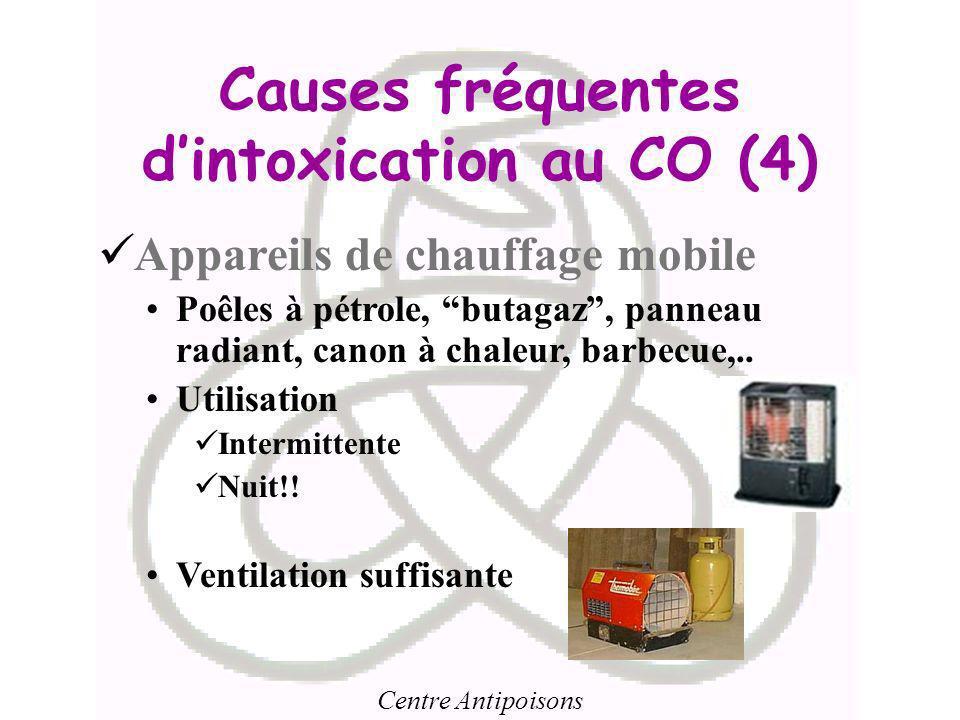 Causes fréquentes d'intoxication au CO (4)