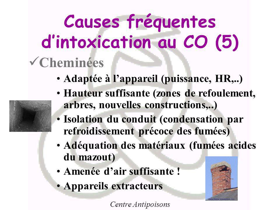 Causes fréquentes d'intoxication au CO (5)