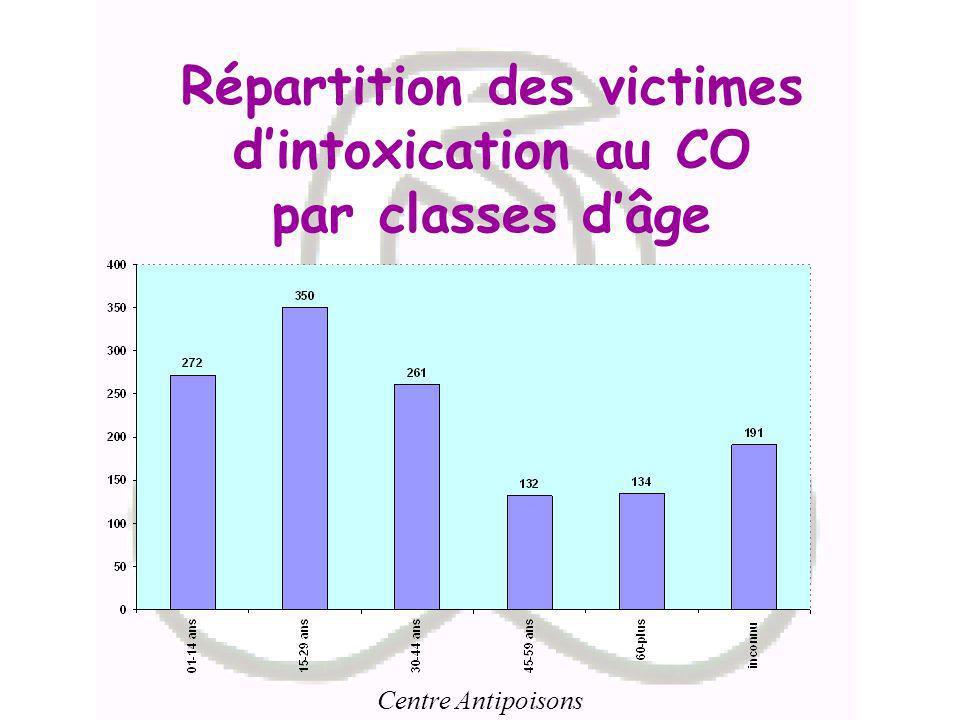 Répartition des victimes d'intoxication au CO