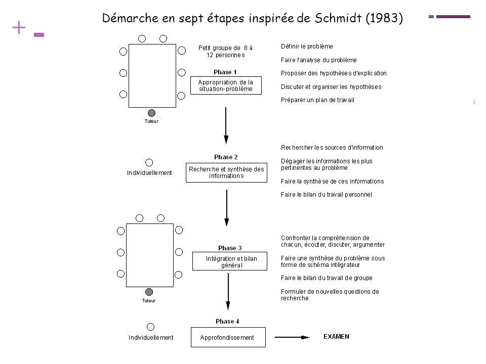 Démarche en sept étapes inspirée de Schmidt (1983)