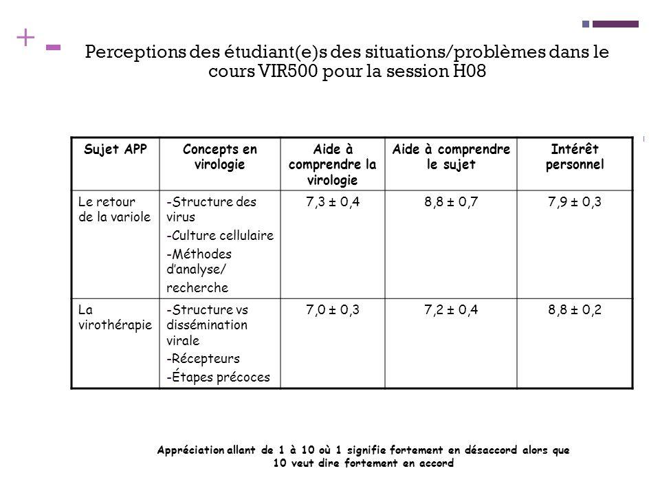 Perceptions des étudiant(e)s des situations/problèmes dans le cours VIR500 pour la session H08
