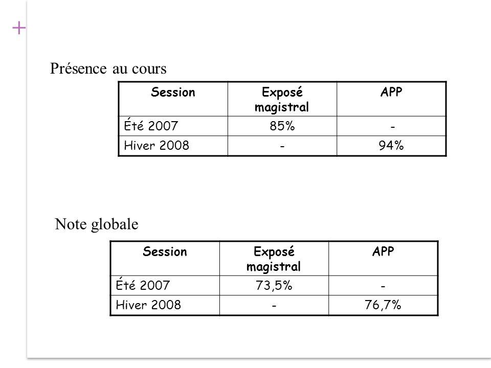 Présence au cours Note globale Session Exposé magistral APP Été 2007