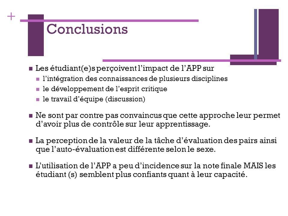 Conclusions Les étudiant(e)s perçoivent l'impact de l'APP sur