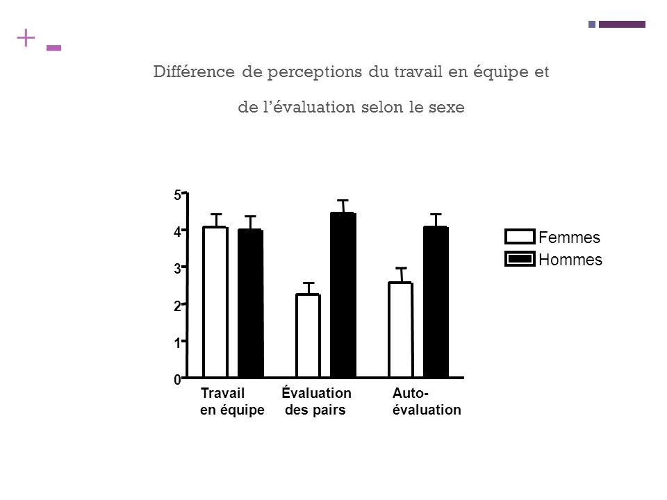 Différence de perceptions du travail en équipe et de l'évaluation selon le sexe