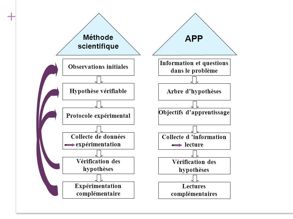 APP Méthode scientifique Information et questions dans le problème