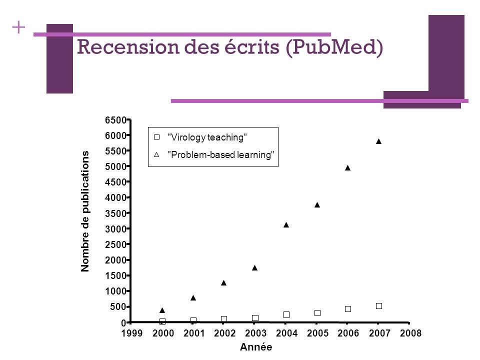 Recension des écrits (PubMed)