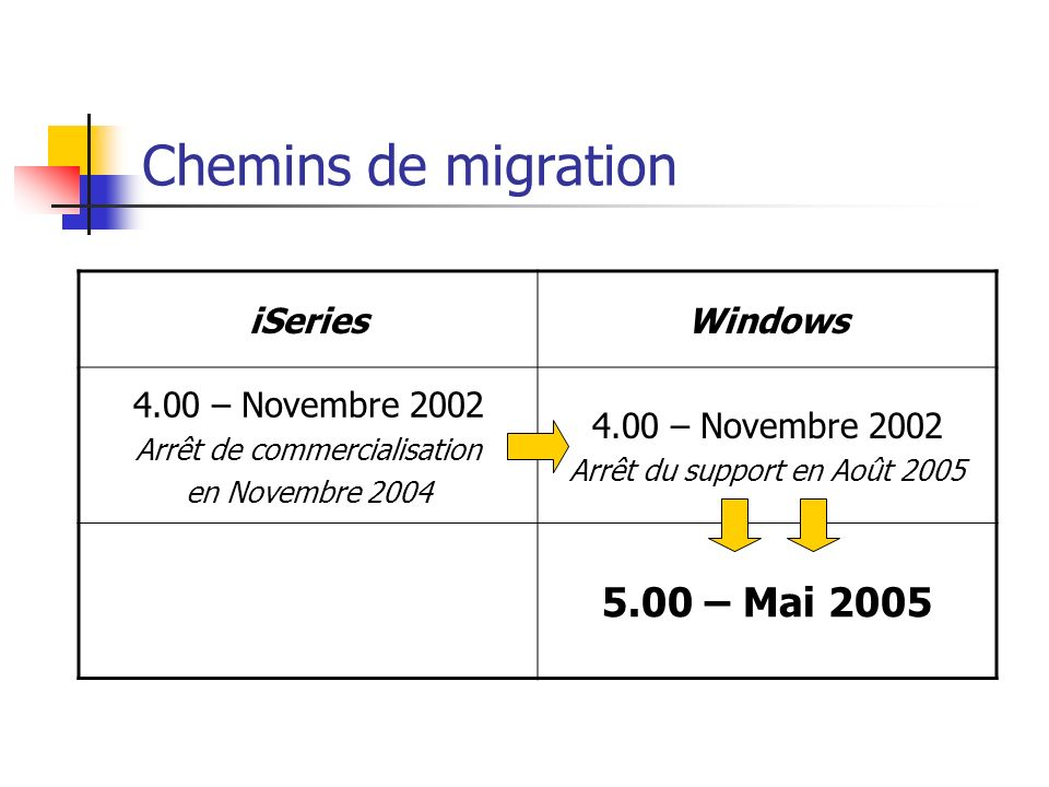 Chemins de migration 5.00 – Mai 2005 iSeries Windows