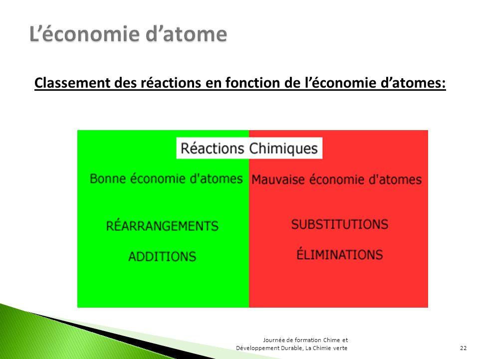 L'économie d'atome Classement des réactions en fonction de l'économie d'atomes: Journée de formation Chime et Développement Durable, La Chimie verte.