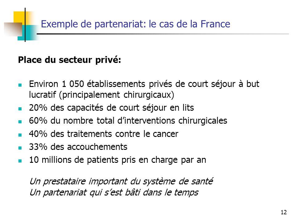 Exemple de partenariat: le cas de la France