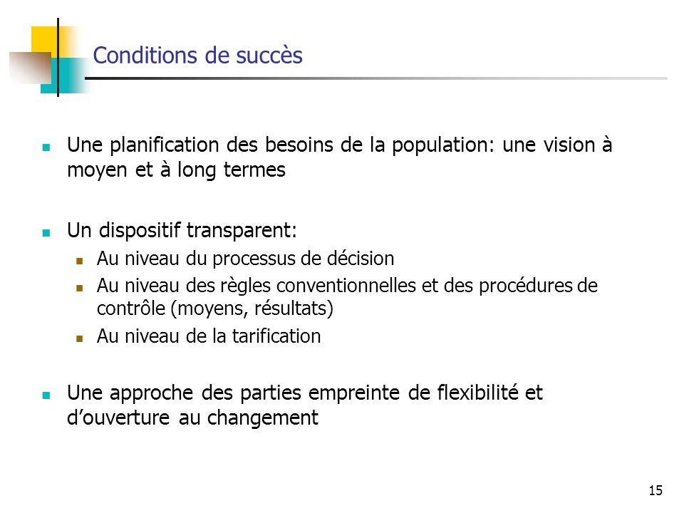 Conditions de succès Une planification des besoins de la population: une vision à moyen et à long termes.