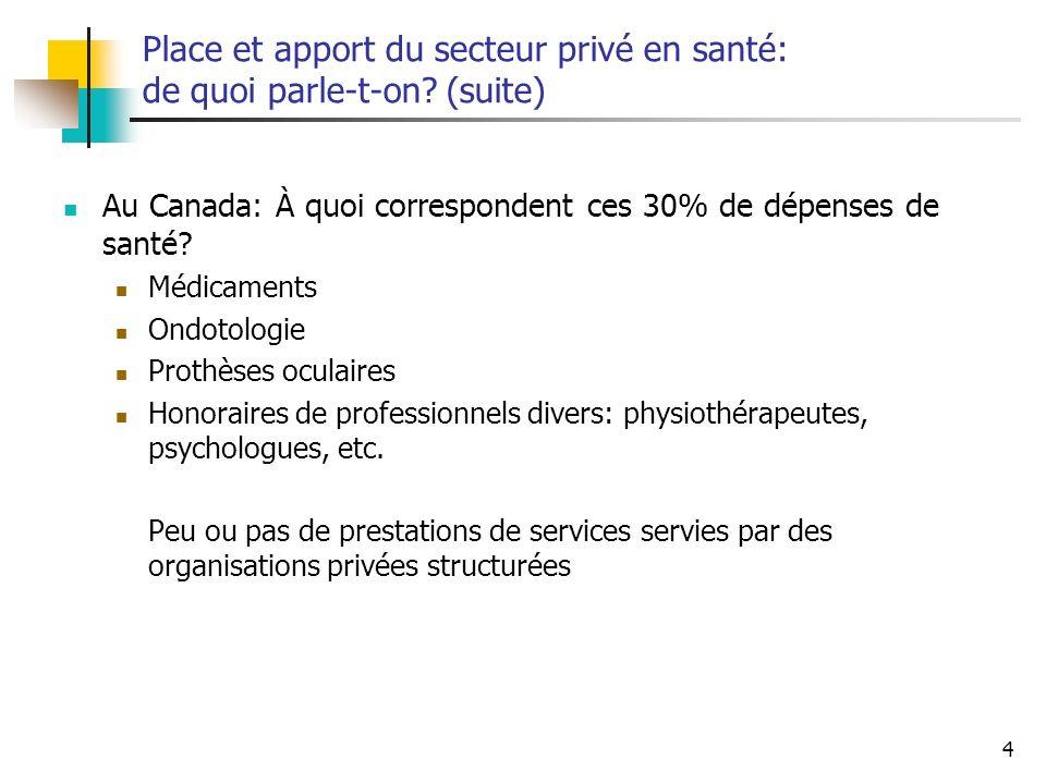 Place et apport du secteur privé en santé: de quoi parle-t-on (suite)