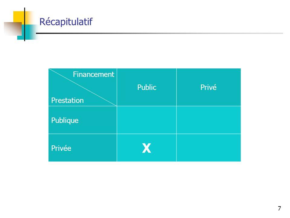 Récapitulatif Financement Prestation Public Privé Publique Privée X 7