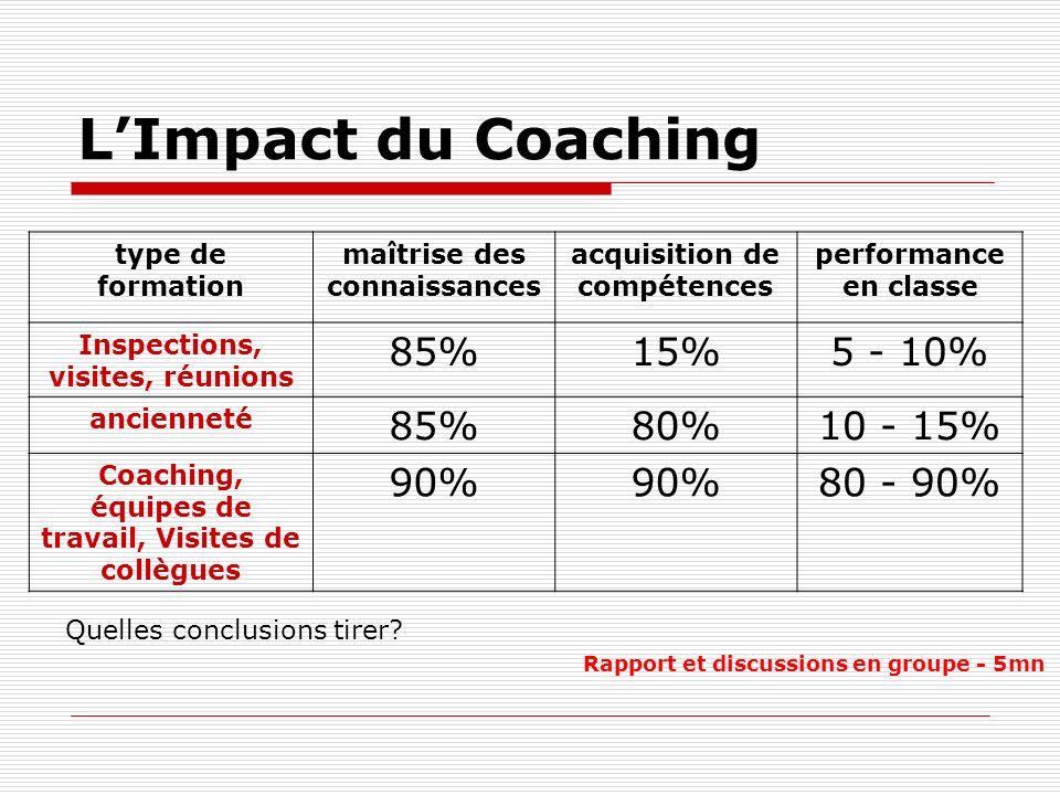 L'Impact du Coaching 85% 15% 5 - 10% 80% 10 - 15% 90% 80 - 90%