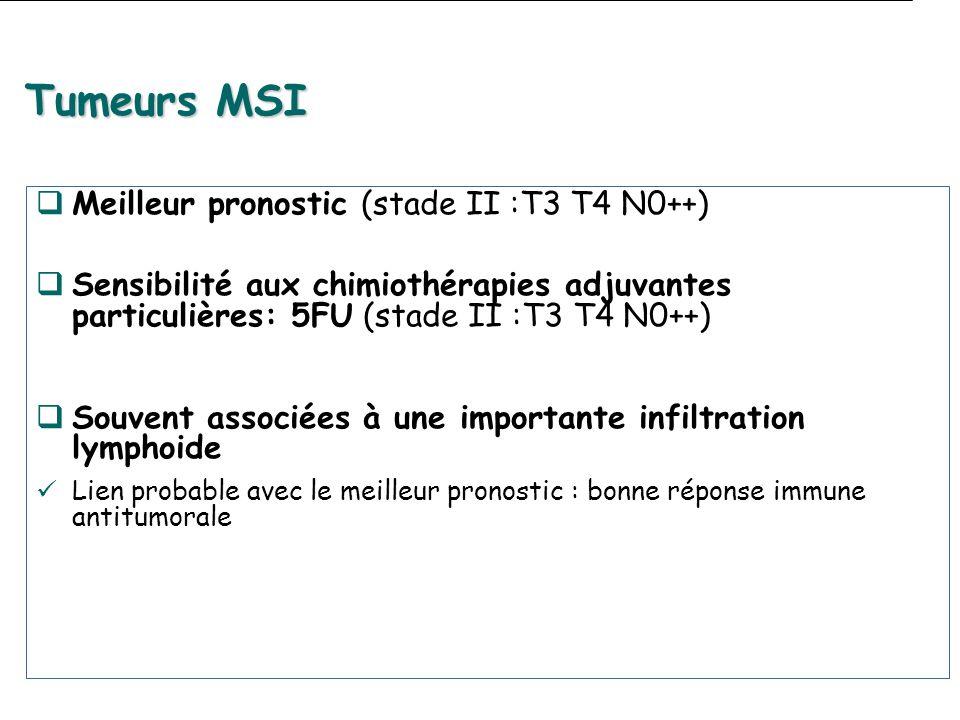 Tumeurs MSI Meilleur pronostic (stade II :T3 T4 N0++)des protéMLH1,MSH2,MSH6,PMS2.