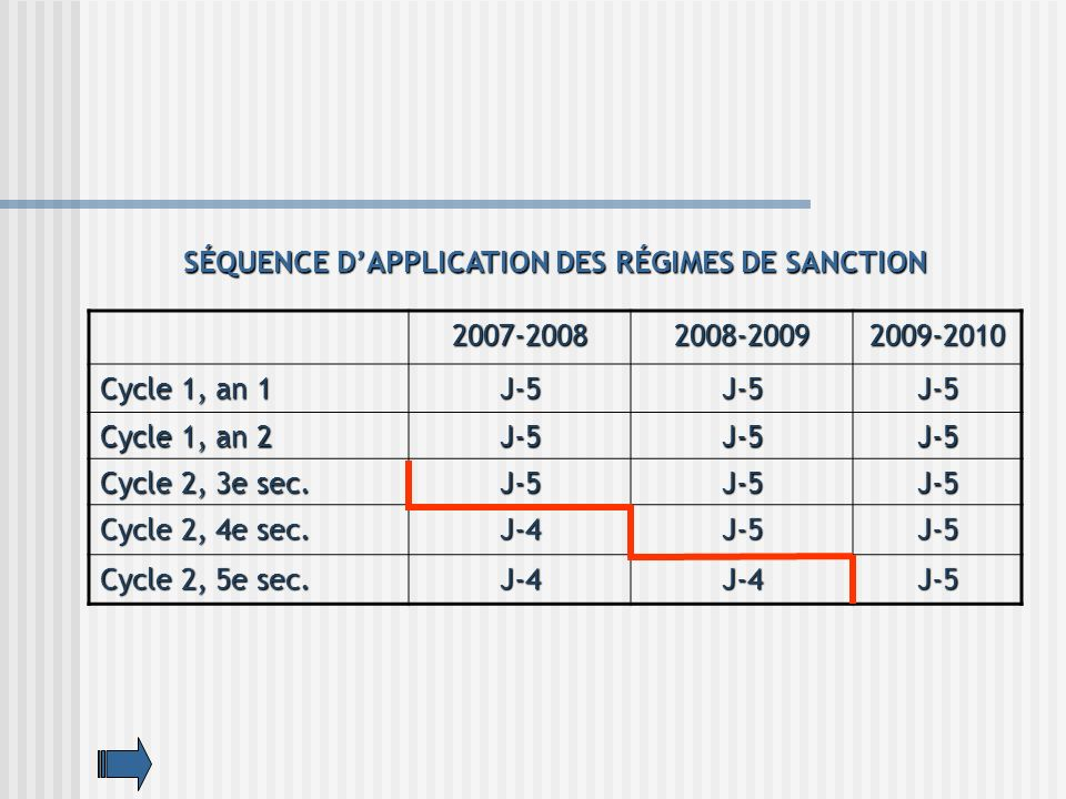 SÉQUENCE D'APPLICATION DES RÉGIMES DE SANCTION
